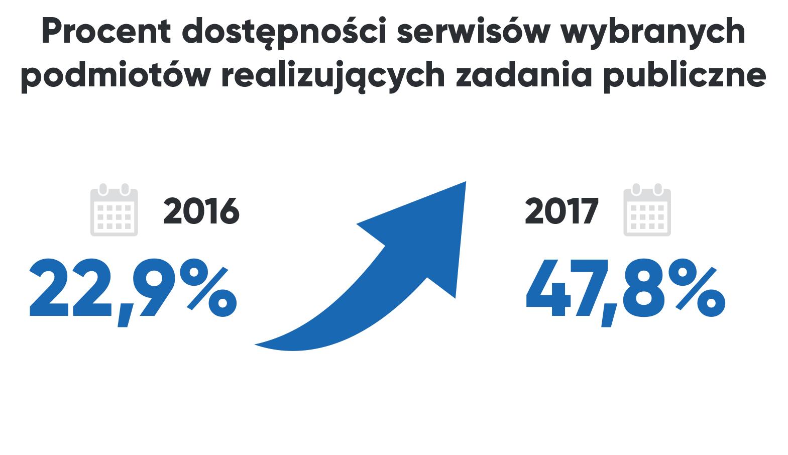 Procent dostępności serwisów wybranych podmiotów realizujących zadania publiczne w 2016 - 22,9% i 2017 roku 47,8