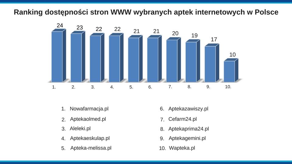 Plansza z wynikami rankingu stron WWW wybranych aptek internetowych w Polsce