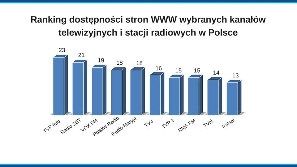 Plansza z wynikami rankingu stron WWW wybranych kanałów telewizyjnych i stacji radiowych w Polsce