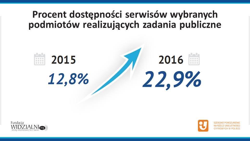 Plansza z wynikiem Raportu Dostępności 2016
